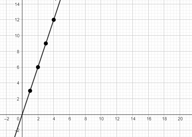 Big Ideas Math Algebra 1 Answers Chapter 4 Writing Linear Functions 4.6 12