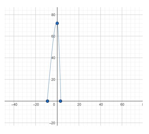 Big Ideas Math Answers Algebra 1 Chapter 11 Data Analysis and Displays 11.2 4