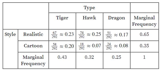 Big Ideas Math Answers Algebra 1 Chapter 11 Data Analysis and Displays 11.4 11