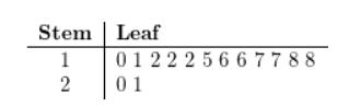 Big Ideas Math Answers Algebra 1 Chapter 11 Data Analysis and Displays 11
