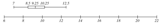 Big Ideas Math Answers Algebra 1 Chapter 11 Data Analysis and Displays 13