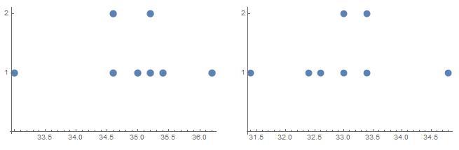 Big Ideas Math Algebra 2 Answer Key Chapter 11 Data Analysis and Statistics 11.6 2