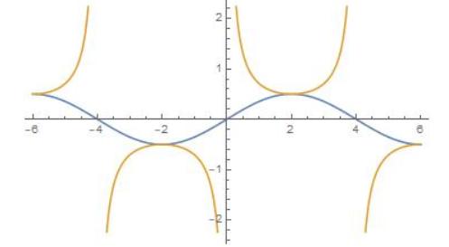 Big Ideas Math Algebra 2 Answer Key Chapter 9 Trigonometric Ratios and Functions 10