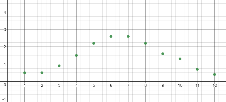 Big Ideas Math Algebra 2 Answer Key Chapter 9 Trigonometric Ratios and Functions 11