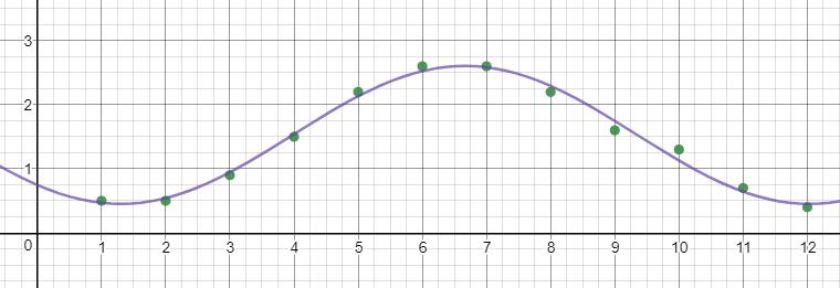 Big Ideas Math Algebra 2 Answer Key Chapter 9 Trigonometric Ratios and Functions 12