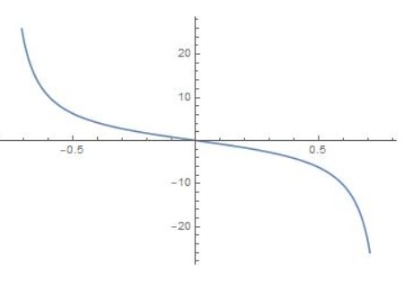 Big Ideas Math Algebra 2 Answer Key Chapter 9 Trigonometric Ratios and Functions 13