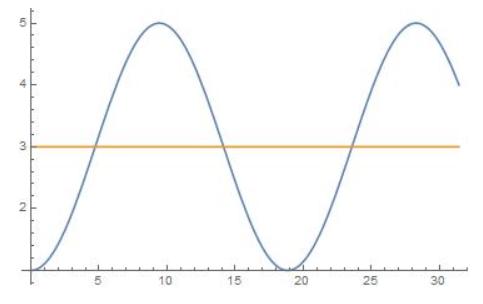 Big Ideas Math Algebra 2 Answer Key Chapter 9 Trigonometric Ratios and Functions 14