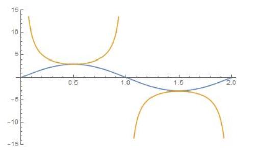 Big Ideas Math Algebra 2 Answer Key Chapter 9 Trigonometric Ratios and Functions 15