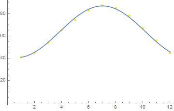 Big Ideas Math Algebra 2 Answer Key Chapter 9 Trigonometric Ratios and Functions 17