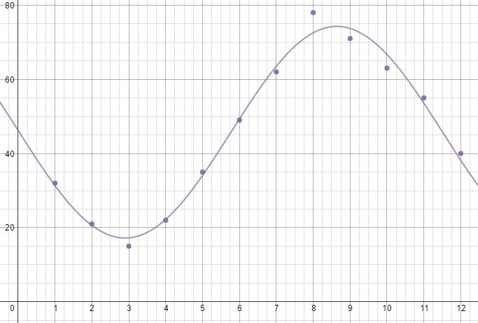 Big Ideas Math Algebra 2 Answer Key Chapter 9 Trigonometric Ratios and Functions 18