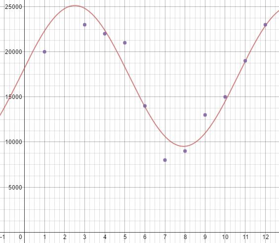 Big Ideas Math Algebra 2 Answer Key Chapter 9 Trigonometric Ratios and Functions 19