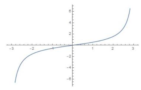 Big Ideas Math Algebra 2 Answer Key Chapter 9 Trigonometric Ratios and Functions 4
