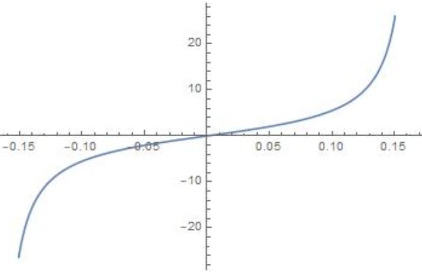 Big Ideas Math Algebra 2 Answer Key Chapter 9 Trigonometric Ratios and Functions 6