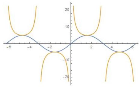 Big Ideas Math Algebra 2 Answer Key Chapter 9 Trigonometric Ratios and Functions 7