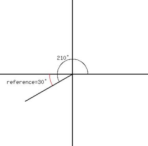 Big Ideas Math Algebra 2 Answer Key Chapter 9 Trigonometric Ratios and Functions 9.3 2