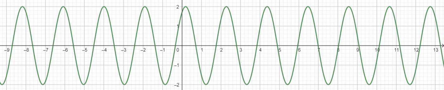 Big Ideas Math Algebra 2 Answer Key Chapter 9 Trigonometric Ratios and Functions 9.4 9