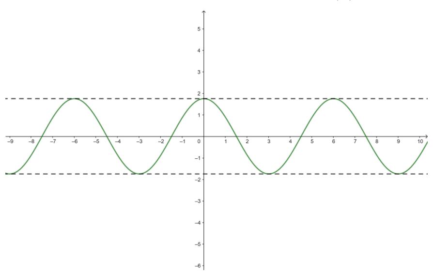 Big Ideas Math Algebra 2 Answer Key Chapter 9 Trigonometric Ratios and Functions 9.4 1