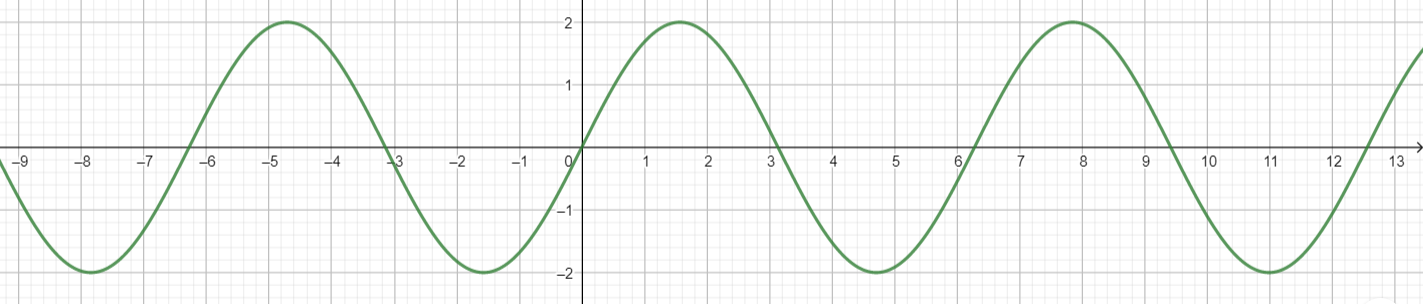 Big Ideas Math Algebra 2 Answer Key Chapter 9 Trigonometric Ratios and Functions 9.4 10