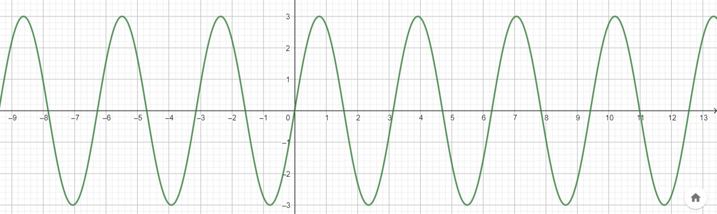 Big Ideas Math Algebra 2 Answer Key Chapter 9 Trigonometric Ratios and Functions 9.4 12