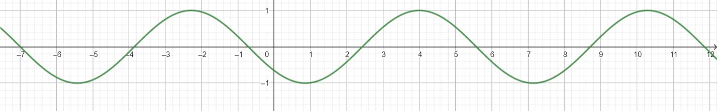 Big Ideas Math Algebra 2 Answer Key Chapter 9 Trigonometric Ratios and Functions 9.4 14