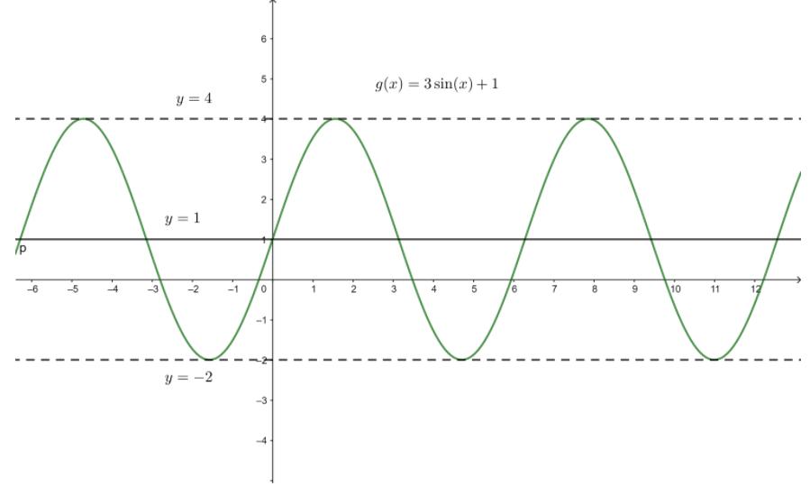 Big Ideas Math Algebra 2 Answer Key Chapter 9 Trigonometric Ratios and Functions 9.4 16