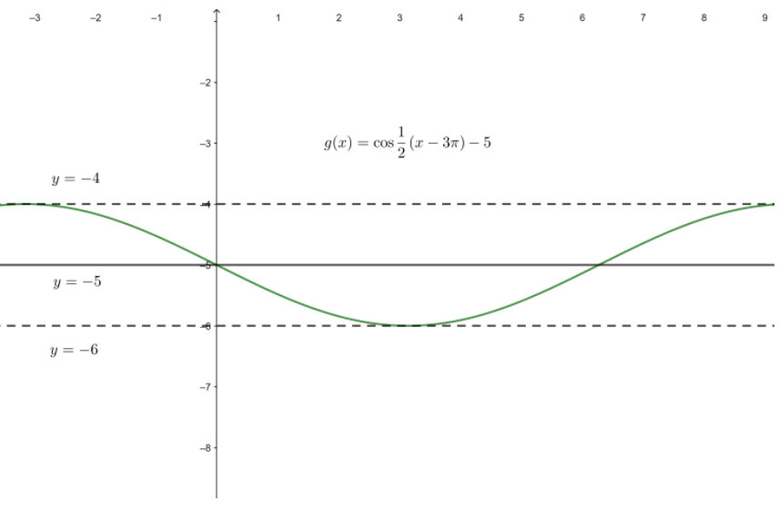 Big Ideas Math Algebra 2 Answer Key Chapter 9 Trigonometric Ratios and Functions 9.4 18