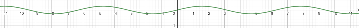 Big Ideas Math Algebra 2 Answer Key Chapter 9 Trigonometric Ratios and Functions 9.4 2