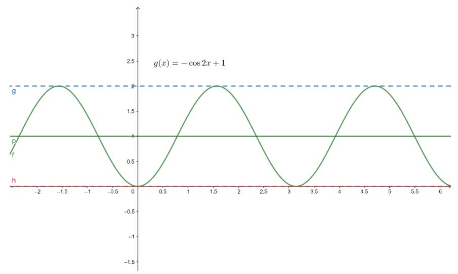 Big Ideas Math Algebra 2 Answer Key Chapter 9 Trigonometric Ratios and Functions 9.4 20