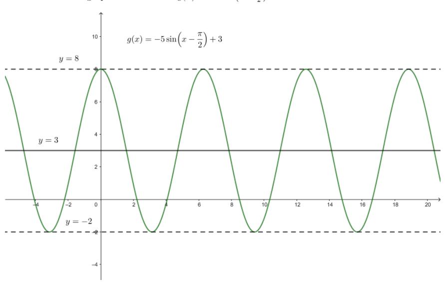 Big Ideas Math Answer Key Algebra 2 Chapter 9 Trigonometric Ratios and Functions 9.4 22
