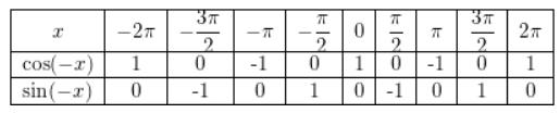 Big Ideas Math Answer Key Algebra 2 Chapter 9 Trigonometric Ratios and Functions 9.4 a 61