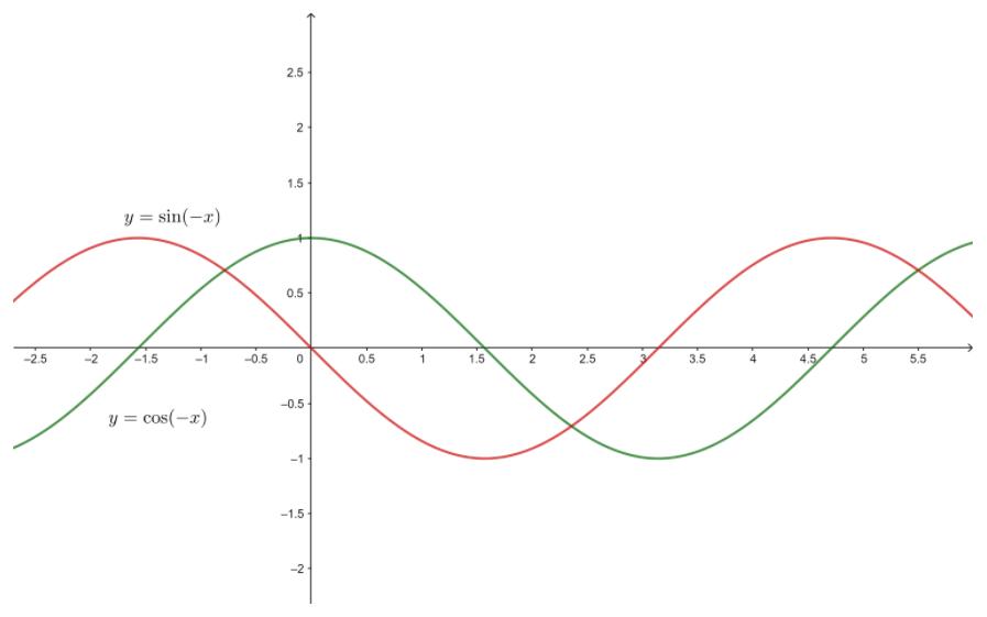 Big Ideas Math Algebra 2 Answer Key Chapter 9 Trigonometric Ratios and Functions 9.4 24