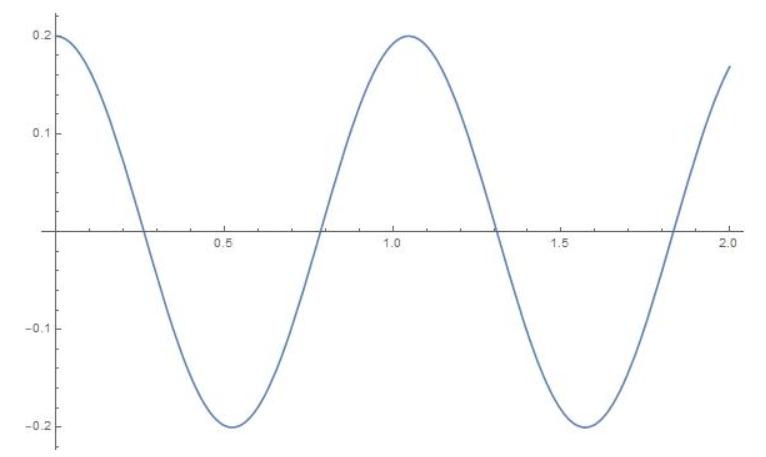 Big Ideas Math Algebra 2 Answer Key Chapter 9 Trigonometric Ratios and Functions 9.4 25