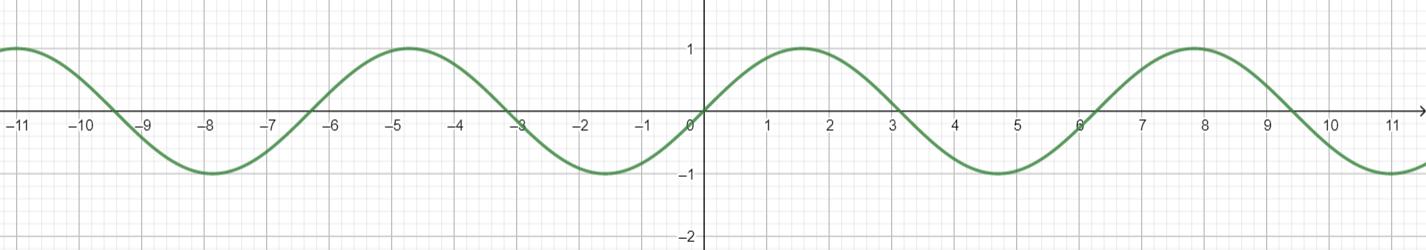 Big Ideas Math Algebra 2 Answer Key Chapter 9 Trigonometric Ratios and Functions 9.4 28