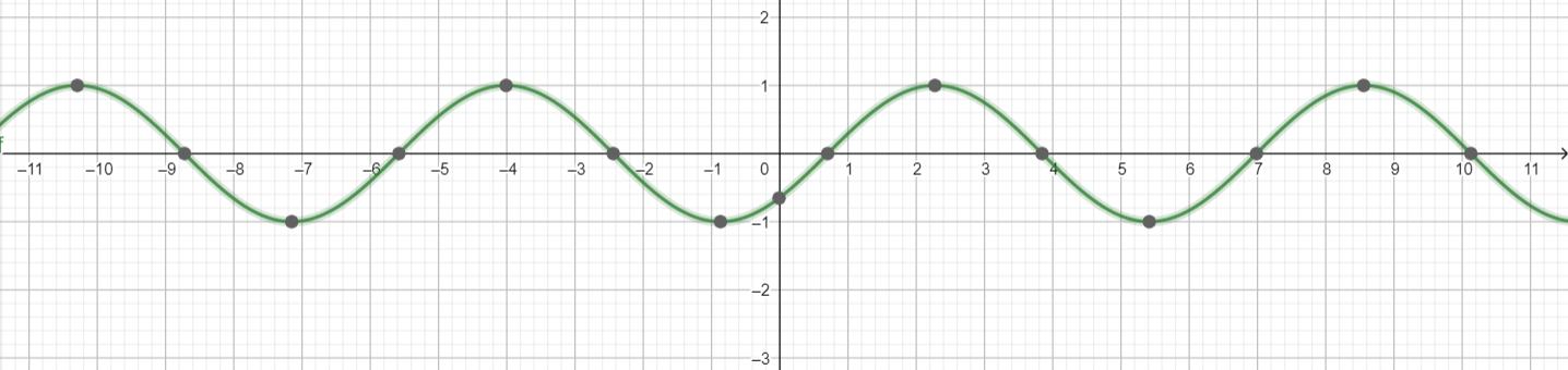 Big Ideas Math Algebra 2 Answer Key Chapter 9 Trigonometric Ratios and Functions 9.4 4