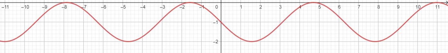 Big Ideas Math Algebra 2 Answer Key Chapter 9 Trigonometric Ratios and Functions 9.4 6