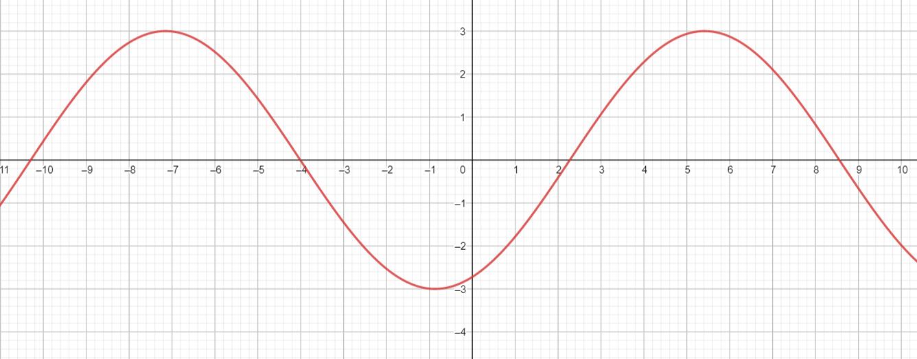 Big Ideas Math Algebra 2 Answer Key Chapter 9 Trigonometric Ratios and Functions 9.4 8
