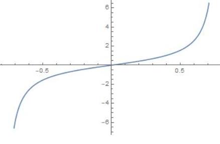 Big Ideas Math Algebra 2 Answer Key Chapter 9 Trigonometric Ratios and Functions 9.5 1