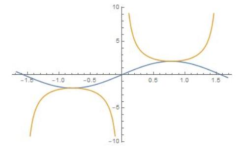 Big Ideas Math Algebra 2 Answer Key Chapter 9 Trigonometric Ratios and Functions 9.5 10