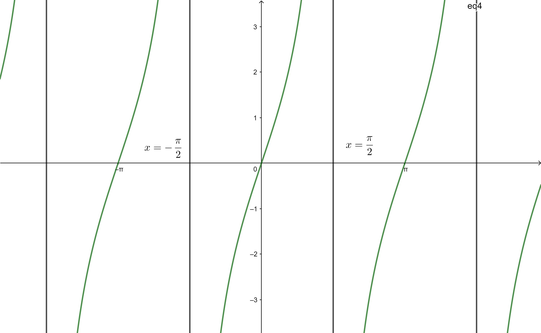 Big Ideas Math Algebra 2 Answer Key Chapter 9 Trigonometric Ratios and Functions 9.5 11