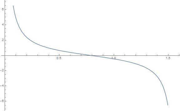 Big Ideas Math Algebra 2 Answer Key Chapter 9 Trigonometric Ratios and Functions 9.5 12
