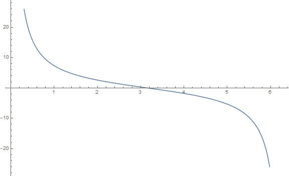 Big Ideas Math Algebra 2 Answer Key Chapter 9 Trigonometric Ratios and Functions 9.5 13