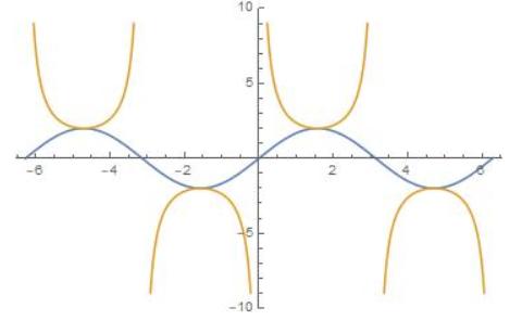 Big Ideas Math Algebra 2 Answer Key Chapter 9 Trigonometric Ratios and Functions 9.5 15