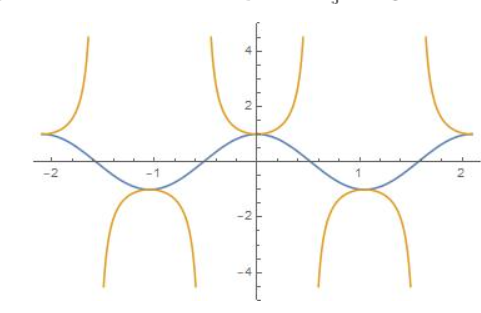 Big Ideas Math Algebra 2 Answer Key Chapter 9 Trigonometric Ratios and Functions 9.5 16