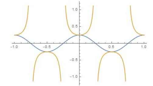 Big Ideas Math Algebra 2 Answer Key Chapter 9 Trigonometric Ratios and Functions 9.5 17