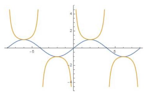 Big Ideas Math Algebra 2 Answer Key Chapter 9 Trigonometric Ratios and Functions 9.5 18