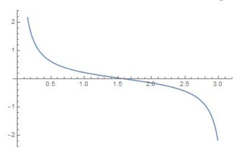 Big Ideas Math Algebra 2 Answer Key Chapter 9 Trigonometric Ratios and Functions 9.5 2