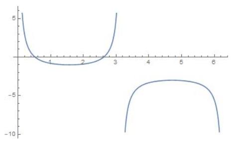 Big Ideas Math Algebra 2 Answer Key Chapter 9 Trigonometric Ratios and Functions 9.5 20