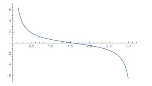 Big Ideas Math Algebra 2 Answer Key Chapter 9 Trigonometric Ratios and Functions 9.5 21