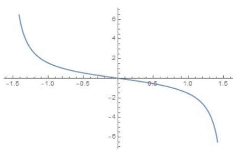 Big Ideas Math Algebra 2 Answer Key Chapter 9 Trigonometric Ratios and Functions 9.5 22