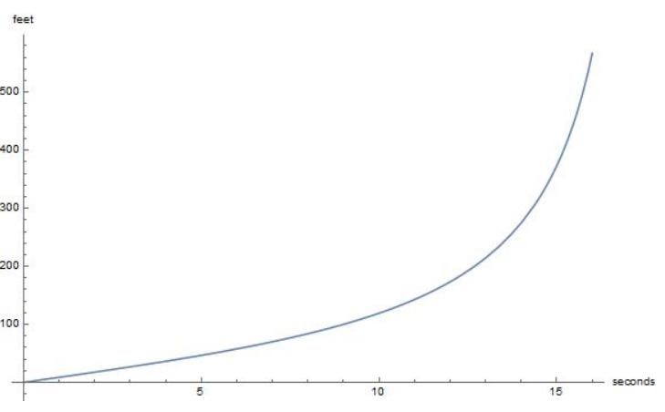 Big Ideas Math Algebra 2 Answer Key Chapter 9 Trigonometric Ratios and Functions 9.5 23